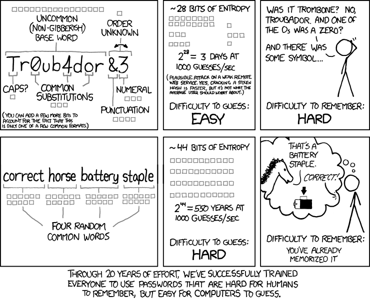 Password strength cartoon from xkcd.com